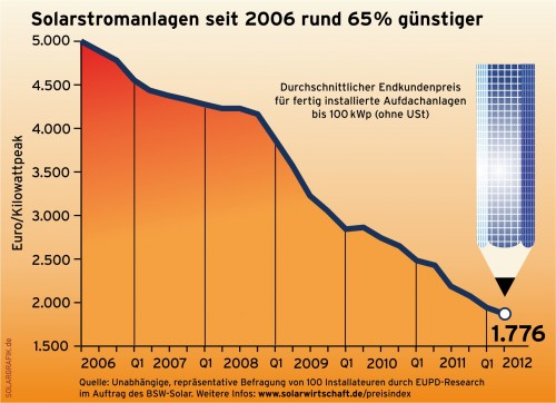Pad cijena FN u Njemačkoj 2006-2012
