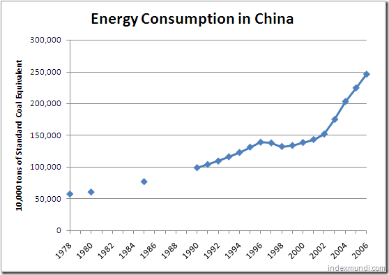 Energi consumption in China