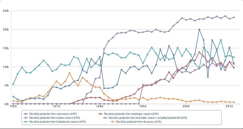 Proizvodnja električne energije u Finskoj 1960.-2011. po izvorima