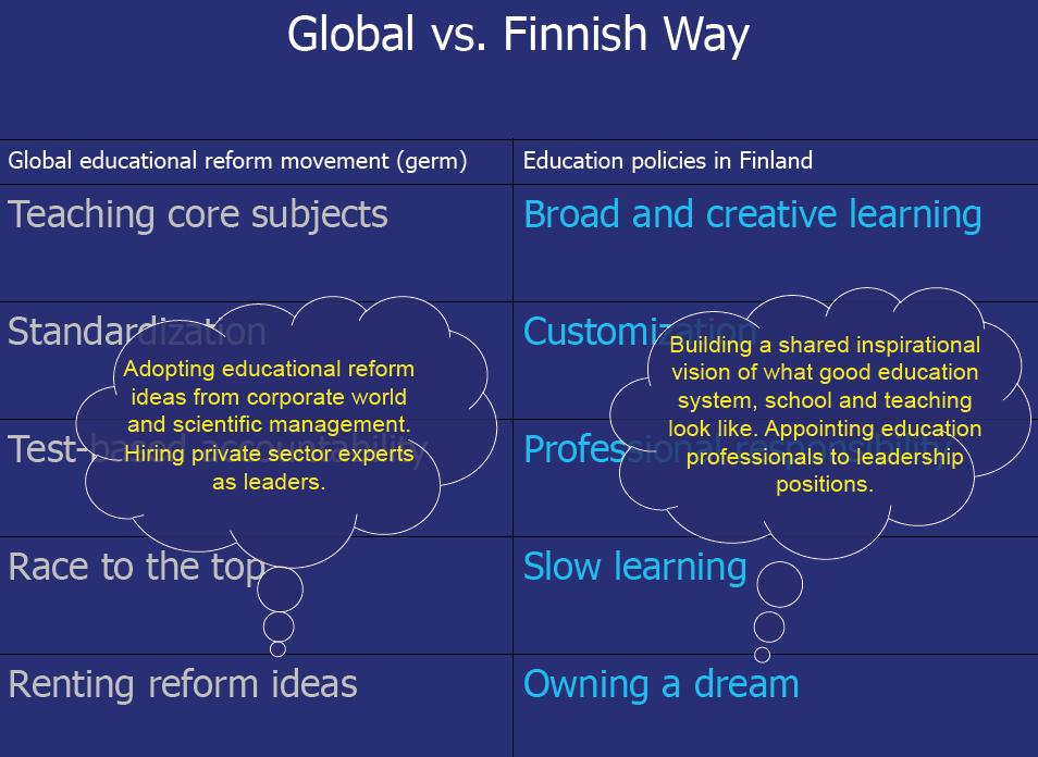 Finish vs Global way