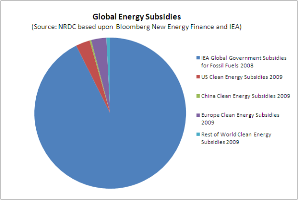 Global Energy Subsidies 2008