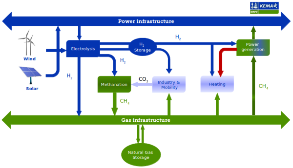power_to_gas_flowchart