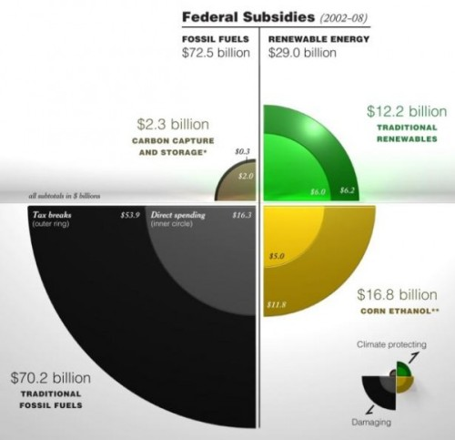 USA Federal Energy Subsidies 2002-2008