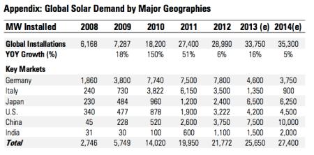 Tržište FN svijet 2008-2012