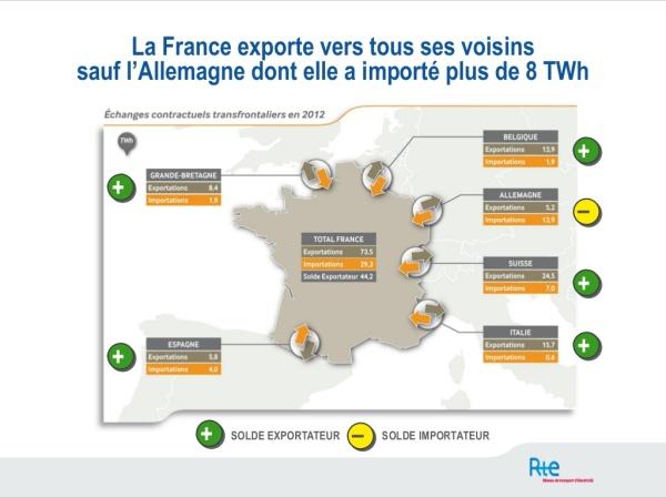 Francuska uvoz i izvoz el. energ. 2012.