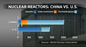 Nuklearni reaktori Kina i SAD