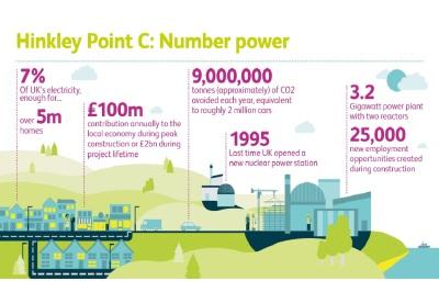 Hinkley Point C (EDF propaganda)