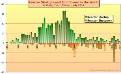 Reaktori startani i isključeni 1954-2014