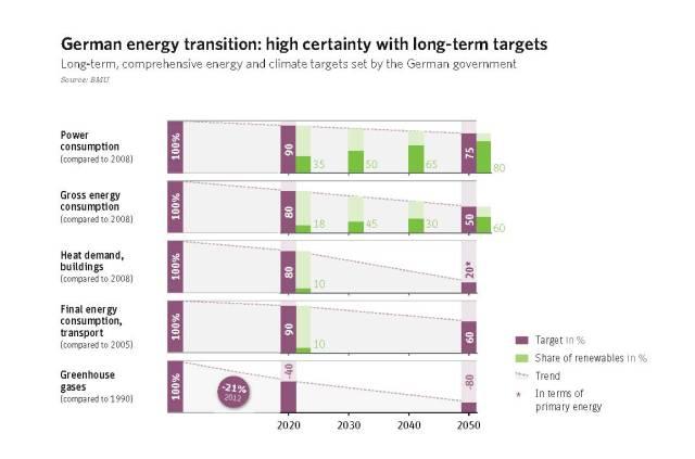 Energiewende ciljevi 2050