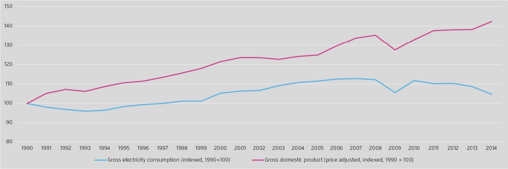 Njem- BDP i PEE 1990-2014
