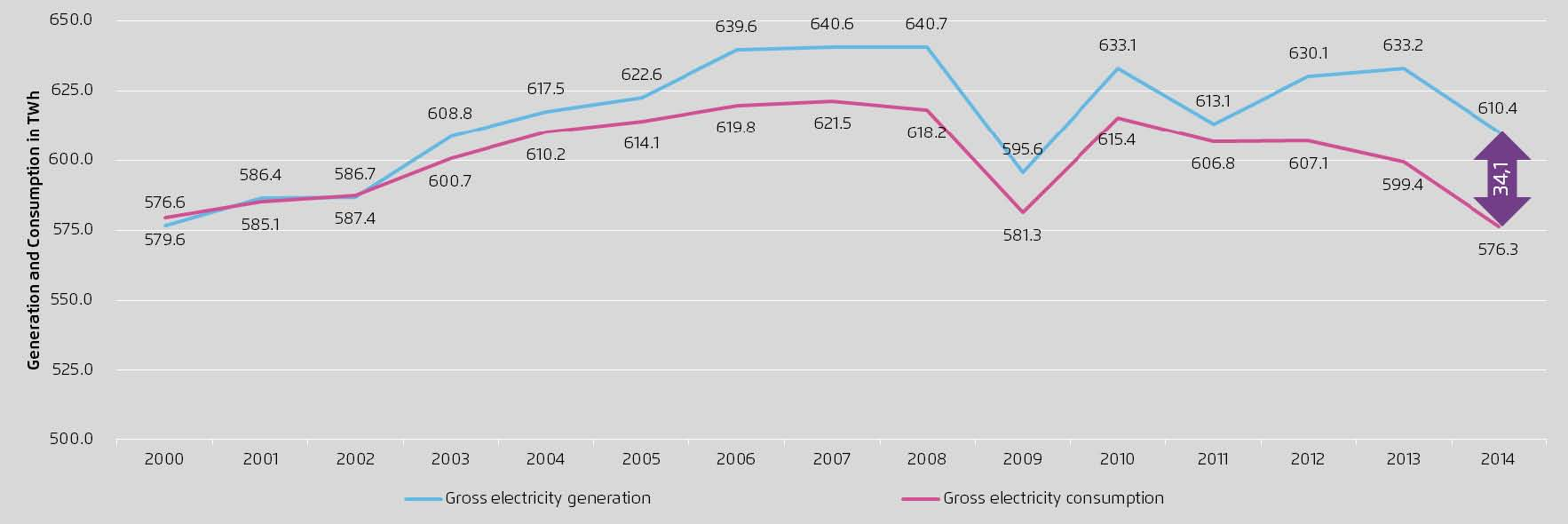 Proizvodnja i potrošnja el en u Njem 2000-2014