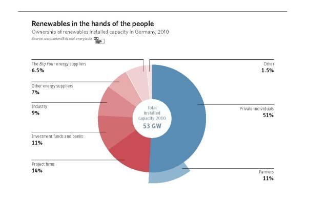 Vlasništvo nad obnovljivima u Njemačkoj