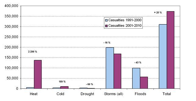 Žrtve klimatskih estrema 1990-2010