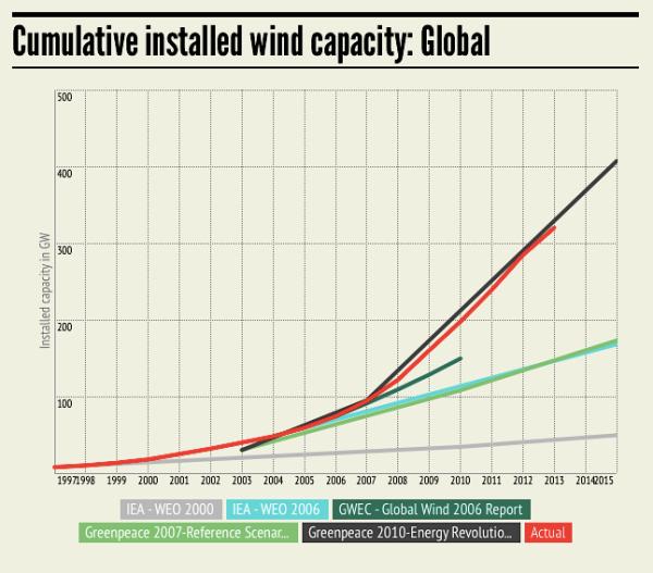 Vjetar u svijetu 1998-2015