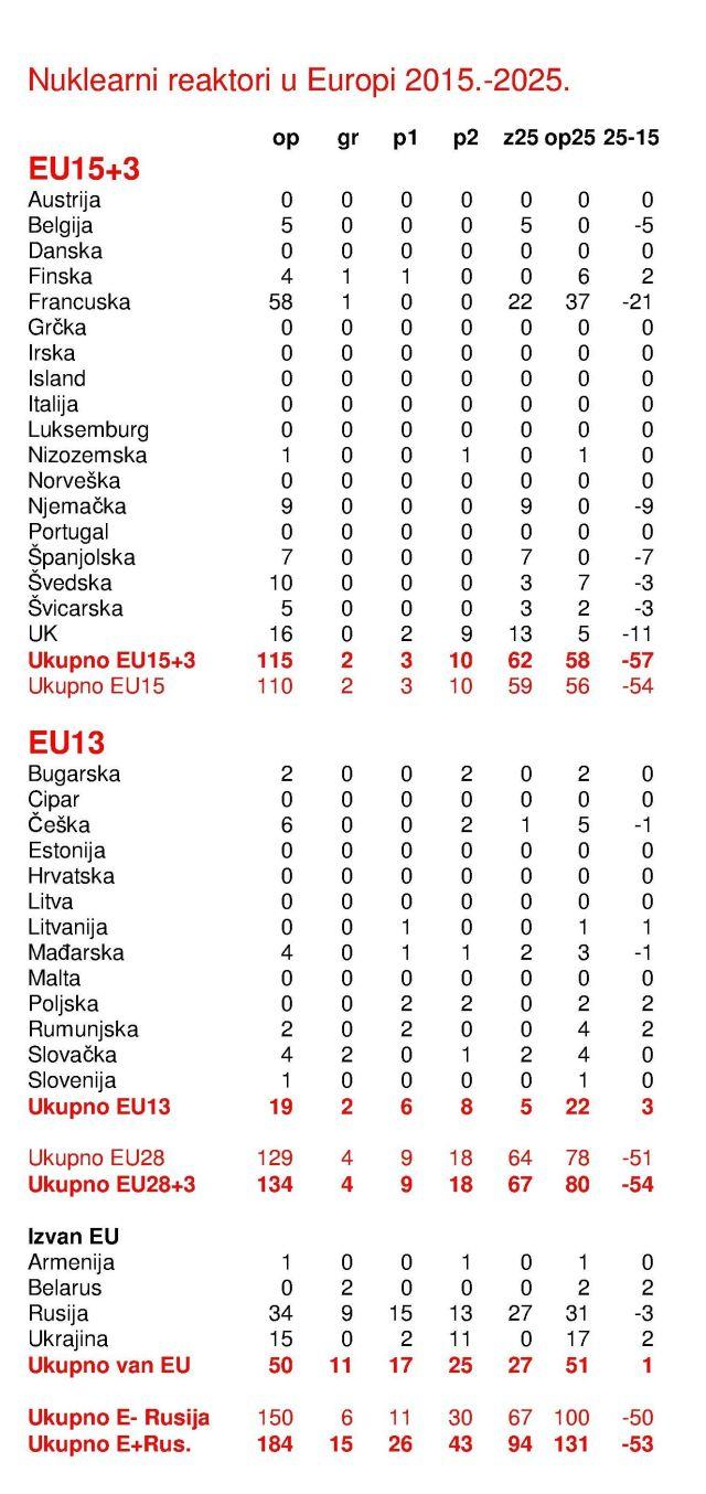 Nukl reaktori u Europi 2015-2025