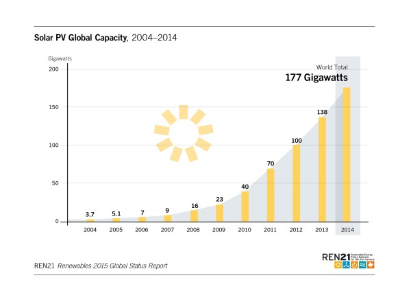 Solar PV global capacity 2004-2014