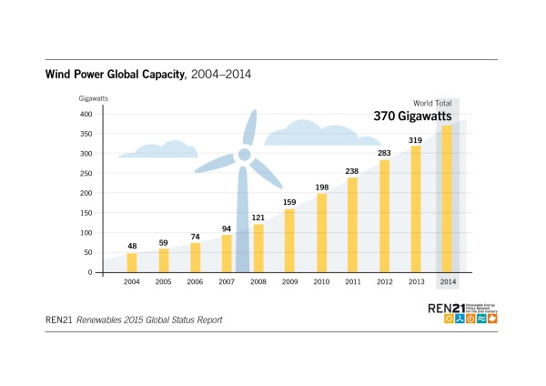 Wind power global capacity 2004-2014