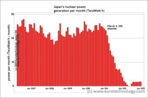 Nuklearne elektrane u Japanu - proizvodnja