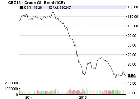 15-10-29- Crude Oil Brent u 2 godine