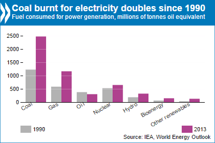Coal Burns for el doubles 1990-2013