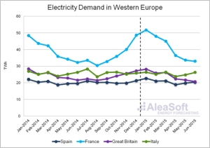 Electricity demant in West Eu 2014-2015