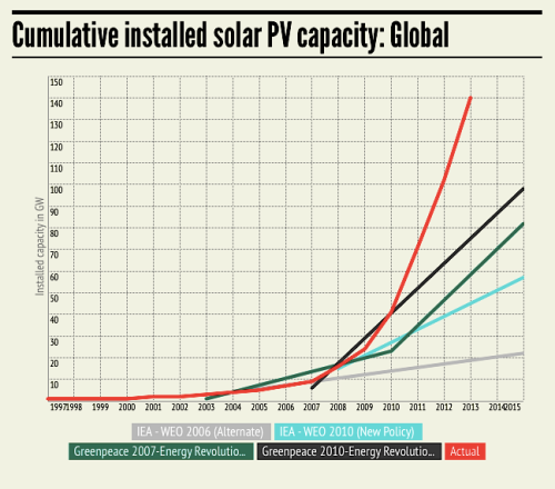 Solar global 1997-2015 IEA Greenpeace