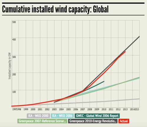 wind global 21997-2015 IEA GWEC Greenpeace