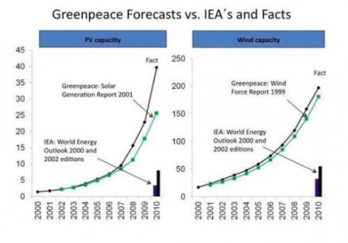 Wind i solar 2000-2010 IEA Greenpeace