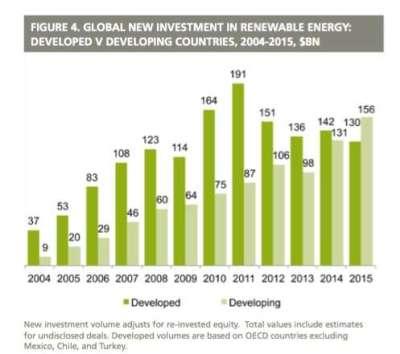 Obnovljivi investicije 2004-2015
