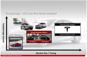 Tesla EVS- tri generacije