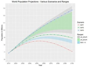 world-population-projections-2015-2100