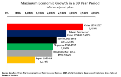 Maximum Economic Growth in 39 years